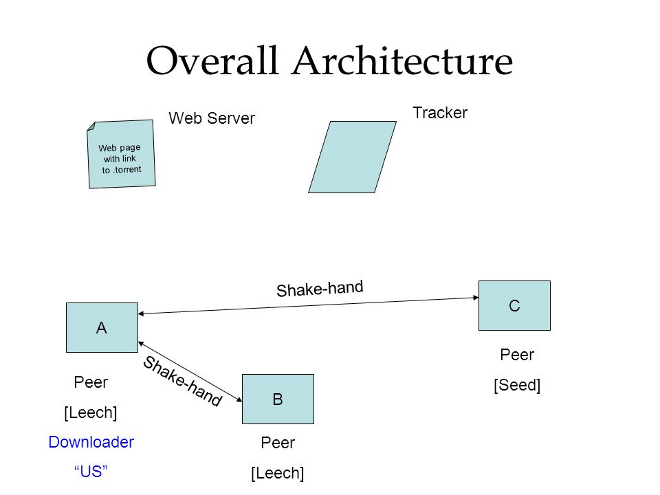 Overall Architecture Tracker Web Server Shake-hand C A [Seed] Peer